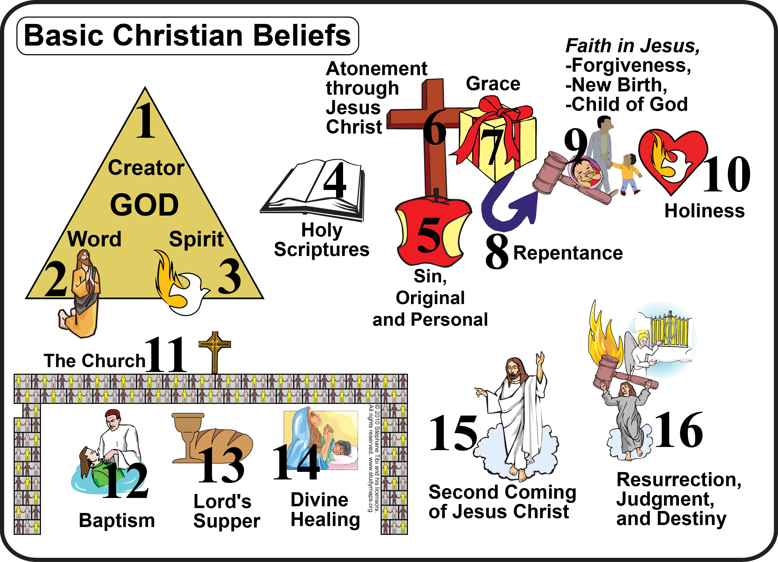 an analysis of the belief of christianity Summarizes the main similarlities and differences between christianity and islam  concerning their beliefs about jesus.